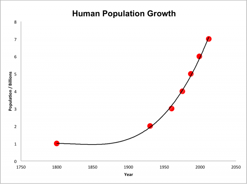 Human_population_growth_from_1800_to_2000-1-e1570793729448.png.49258384008fd16e858f52ef5bbc3fad.png
